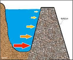 ΦΕ: Υδροστατική πίεση (το διορθωμένο)