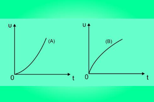 Σε τί διαφέρουν οι κινήσεις των δύο σωμάτων;