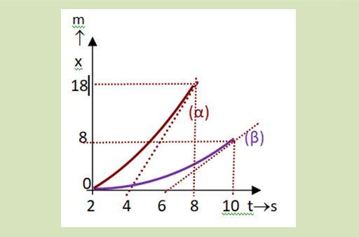 Μαθηματική περιγραφή ευθύγραμμης κίνησης